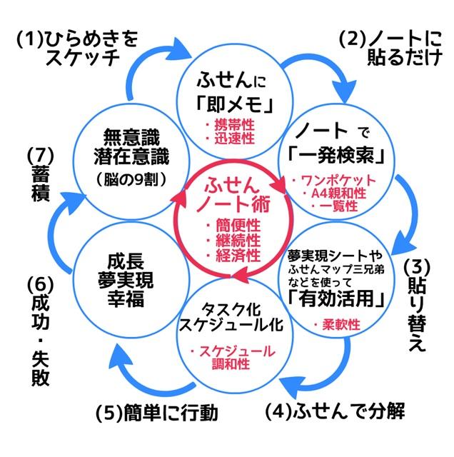 はかどる循環図