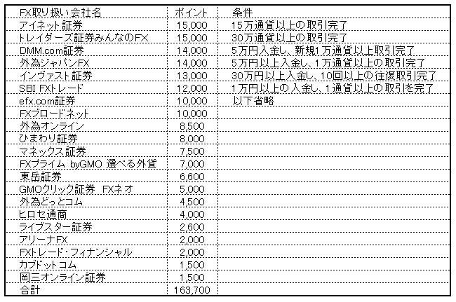 FX会社の一覧